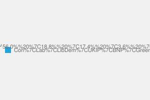 2010 General Election result in Hertsmere